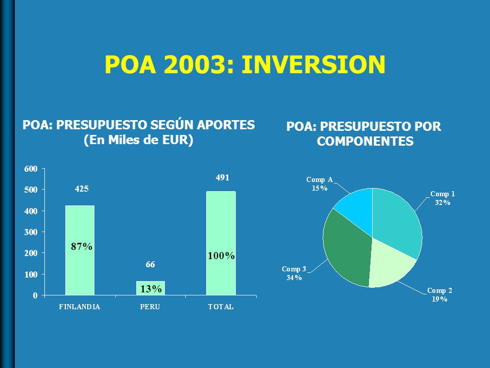 POA 2003: INVERSION POA: PRESUPUESTO SEGÚN APORTES (En Miles de EUR) 87% 13% 100% POA: PRESUPUESTO POR COMPONENTES