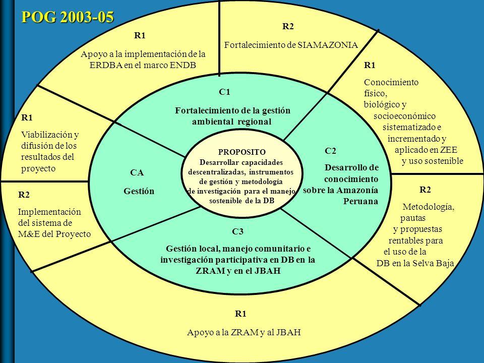 PROPOSITO Desarrollar capacidades descentralizadas, instrumentos de gestión y metodología de investigación para el manejo sostenible de la DB CA Gestión C1 Fortalecimiento de la gestión ambiental regional C2 Desarrollo de conocimiento sobre la Amazonía Peruana C3 Gestión local, manejo comunitario e investigación participativa en DB en la ZRAM y en el JBAH R1 Apoyo a la implementación de la ERDBA en el marco ENDB R2 Fortalecimiento de SIAMAZONIA R1 Conocimiento físico, biológico y socioeconómico sistematizado e incrementado y aplicado en ZEE y uso sostenible R2 Metodología, pautas y propuestas rentables para el uso de la DB en la Selva Baja R1 Apoyo a la ZRAM y al JBAH R1 Viabilización y difusión de los resultados del proyecto R2 Implementación del sistema de M&E del Proyecto POG 2003-05