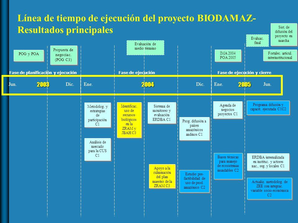 POG y POA 200320042005 Metodolog.