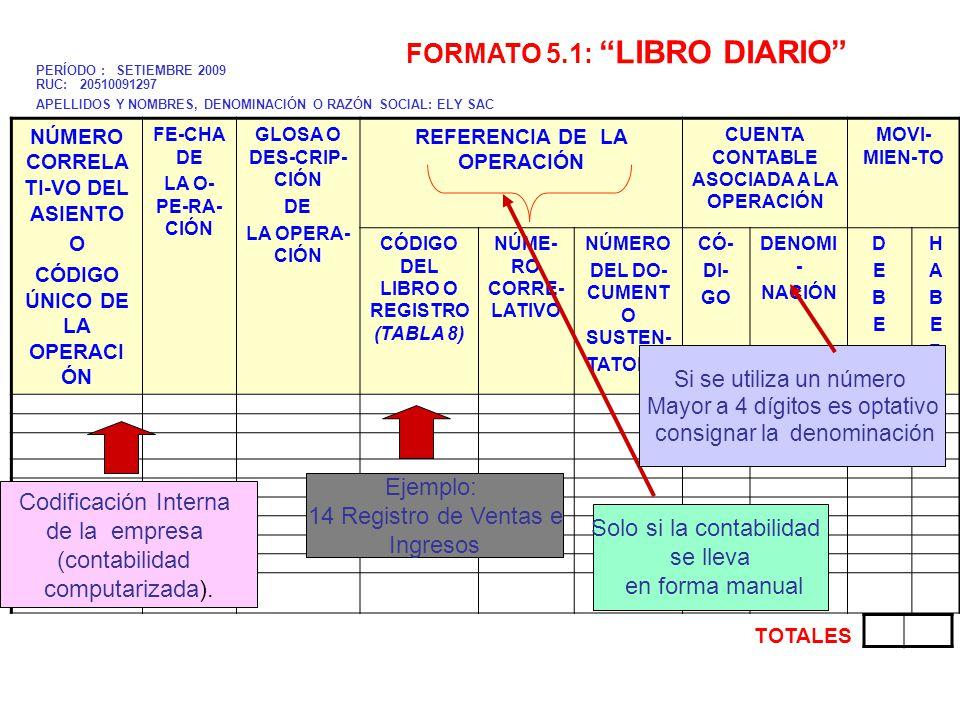 NÚMERO CORRELATI -VO DEL ASIENTO O CÓDIGO ÚNICO DE LA OPERACIÓ N FECHA DE LA OPE-RA- CIÓN GLOSA O DES- CRIPCIÓN DE LA OPERACIÓN CUENTA CONTABLE ASOCIADA A LA OPERACIÓNMOVI-MIEN-TO CÓ- DI- GODENOMINACIÓN DEBEDEBE HABERHABER 281,227.00 09101630.01.2009Por el servicio prestado en enero (indemnización) FA 003-520 63GASTOS DE SERVICIOS PRESTADOS POR TERCEROS 380.00 631Transportes, correos y gastos de viaje 6311Transporte 63111De carga 40TRIBUTOS Y APORTES AL SISTEMA DE PENSIONES Y DE SALUD POR PAGAR 72.20 401Gobierno Central 4011Impuesto General a las Ventas 40111IGV – Cuenta Propia 42CUENTAS POR PAGAR COMERCIALES- TERCEROS 452.20 421Facturas, boletas y Otros Comprobantes por Pagar 4212Emitidas 42122Empresa de Transportes S.A.C S/.