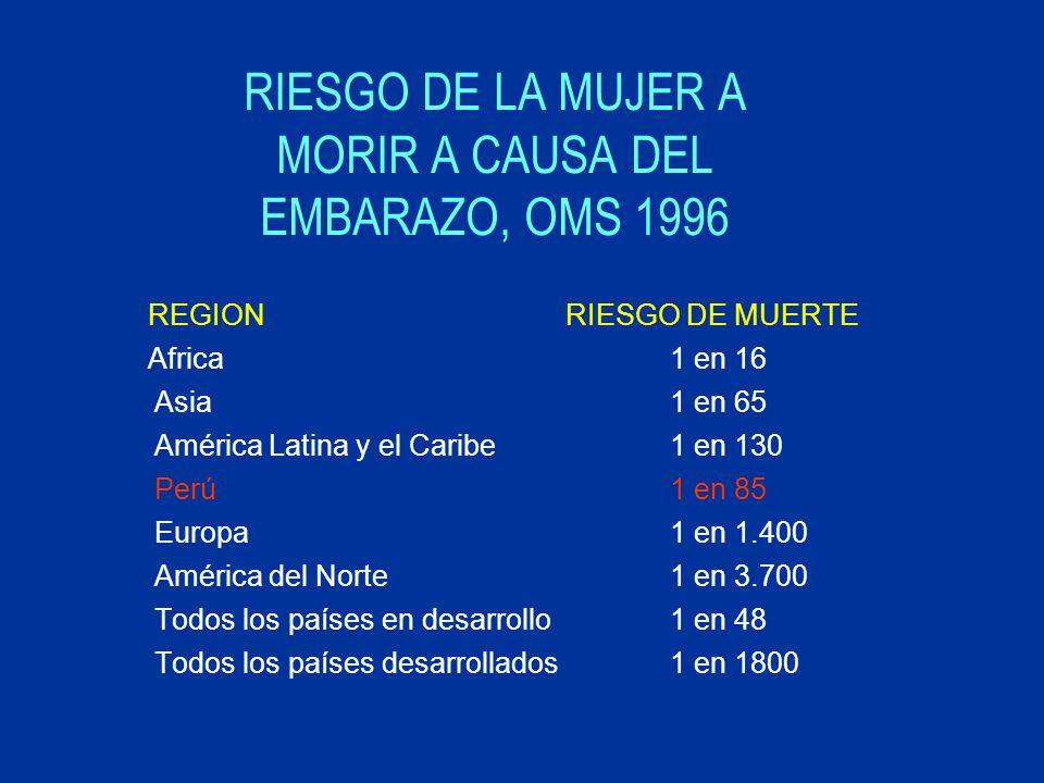 RIESGO DE LA MUJER A MORIR A CAUSA DEL EMBARAZO, OMS 1996 REGIONRIESGO DE MUERTE Africa1 en 16 Asia1 en 65 América Latina y el Caribe1 en 130 Perú1 en