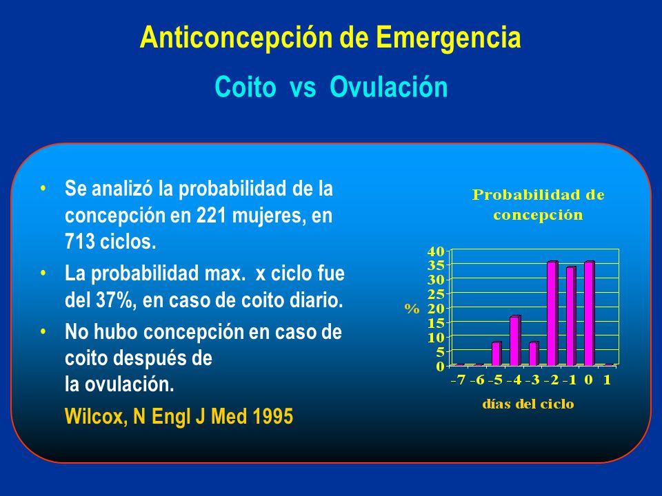 Se analizó la probabilidad de la concepción en 221 mujeres, en 713 ciclos. La probabilidad max. x ciclo fue del 37%, en caso de coito diario. No hubo