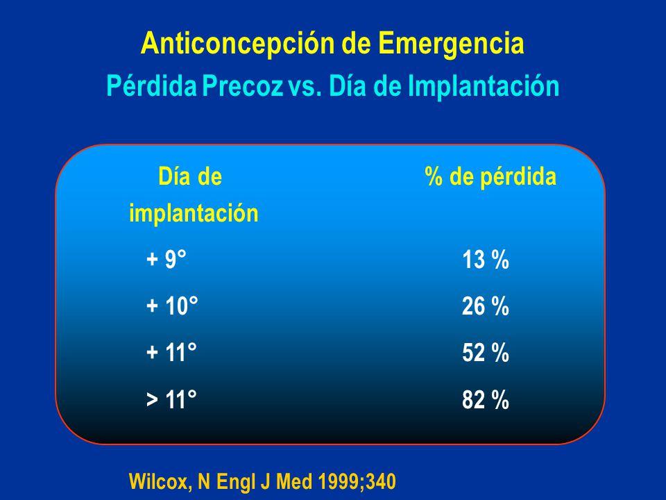 Pérdida Precoz vs. Día de Implantación Anticoncepción de Emergencia Día de % de pérdida implantación + 9°13 % + 10°26 % + 11°52 % > 11°82 % Wilcox, N