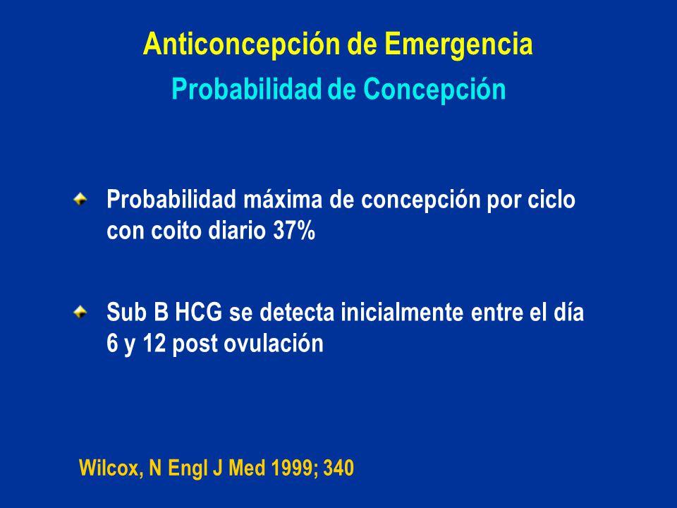 Probabilidad de Concepción Probabilidad máxima de concepción por ciclo con coito diario 37% Sub B HCG se detecta inicialmente entre el día 6 y 12 post