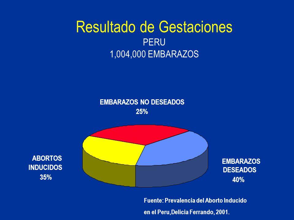 Resultado de Gestaciones PERU 1,004,000 EMBARAZOS EMBARAZOS DESEADOS 40% ABORTOS INDUCIDOS 35% EMBARAZOS NO DESEADOS 25% Fuente: Prevalencia del Abort