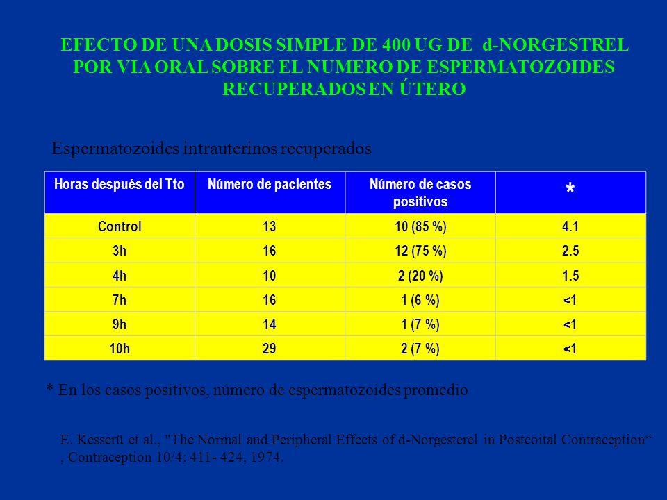 Espermatozoides intrauterinos recuperados Horas después del TtoNúmero de pacientesNúmero de casos positivos * Control1310 (85 %)4.1 3h1612 (75 %)2.5 4