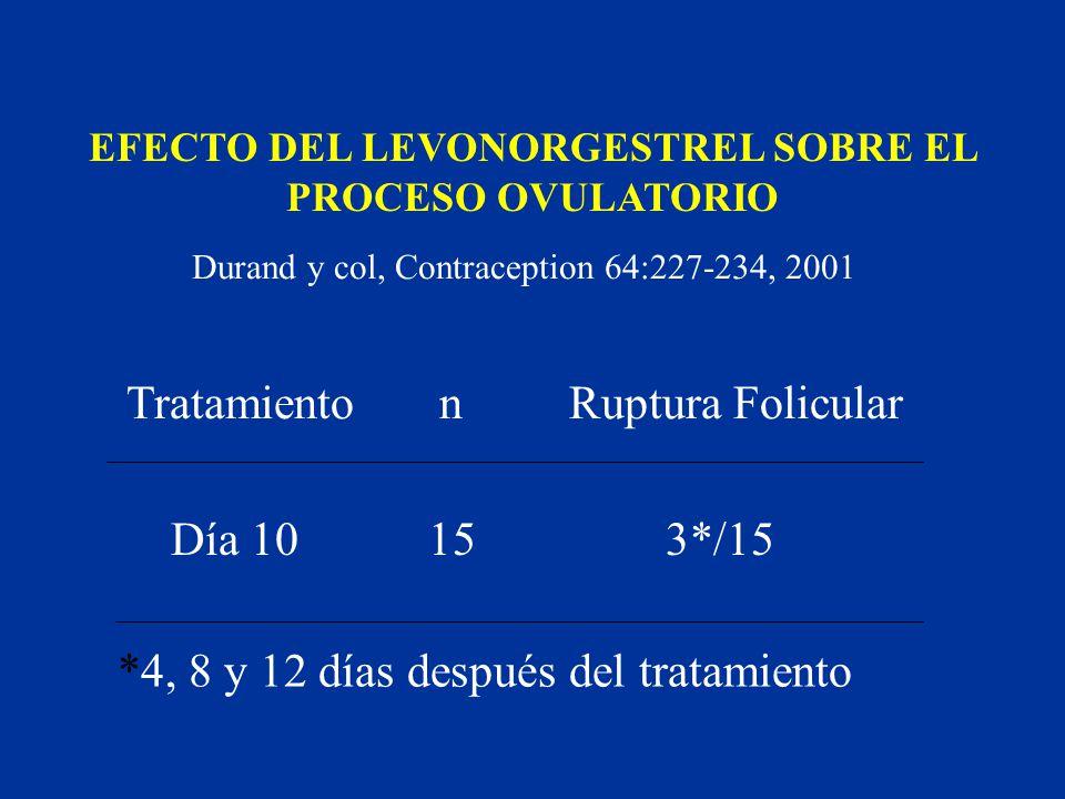 Tratamiento n Ruptura Folicular Día 10 15 3*/15 *4, 8 y 12 días después del tratamiento EFECTO DEL LEVONORGESTREL SOBRE EL PROCESO OVULATORIO Durand y