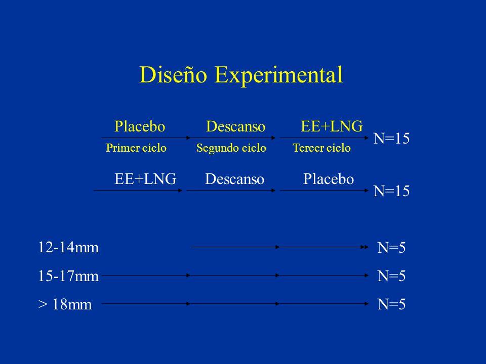 Diseño Experimental Placebo Descanso EE+LNG EE+LNG Descanso Placebo 12-14mm 15-17mm > 18mm N=15 N=5 Primer ciclo Segundo ciclo Tercer ciclo