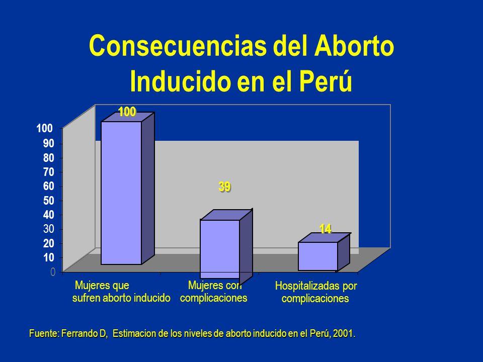 Consecuencias del Aborto Inducido en el Perú Fuente: Ferrando D, Estimacion de los niveles de aborto inducido en el Perú, 2001. Mujeres que sufren abo