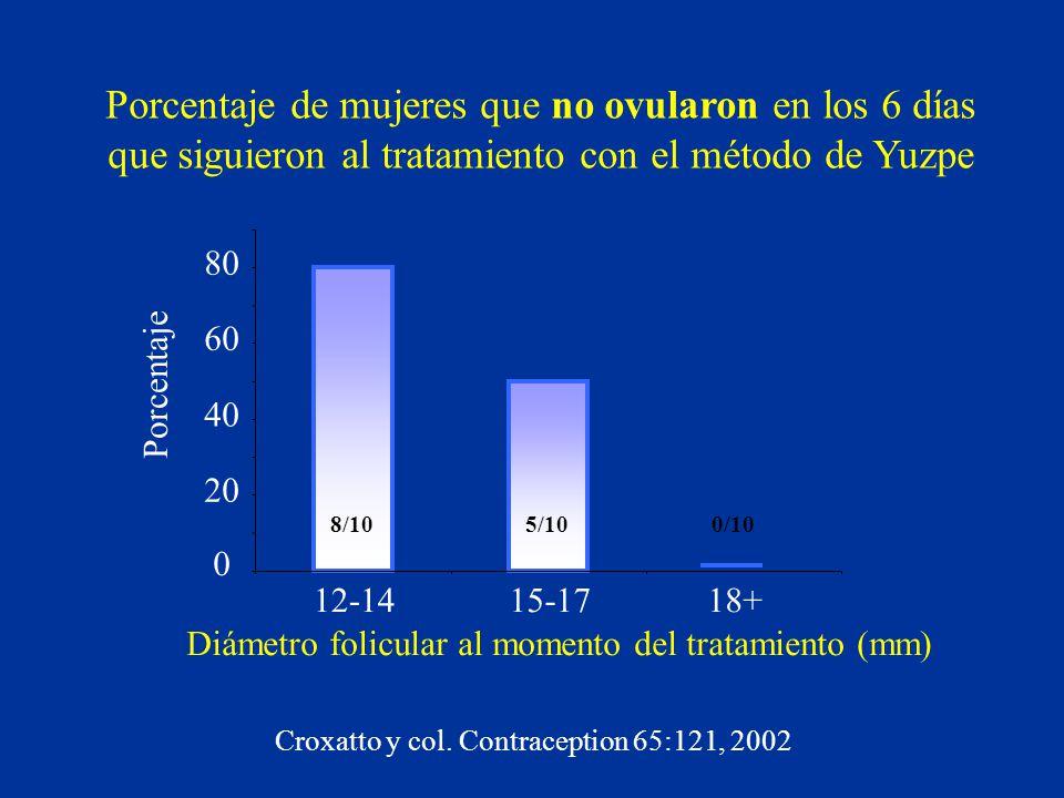 Porcentaje de mujeres que no ovularon en los 6 días que siguieron al tratamiento con el método de Yuzpe 0 20 40 60 80 12-1415-1718+ Diámetro folicular