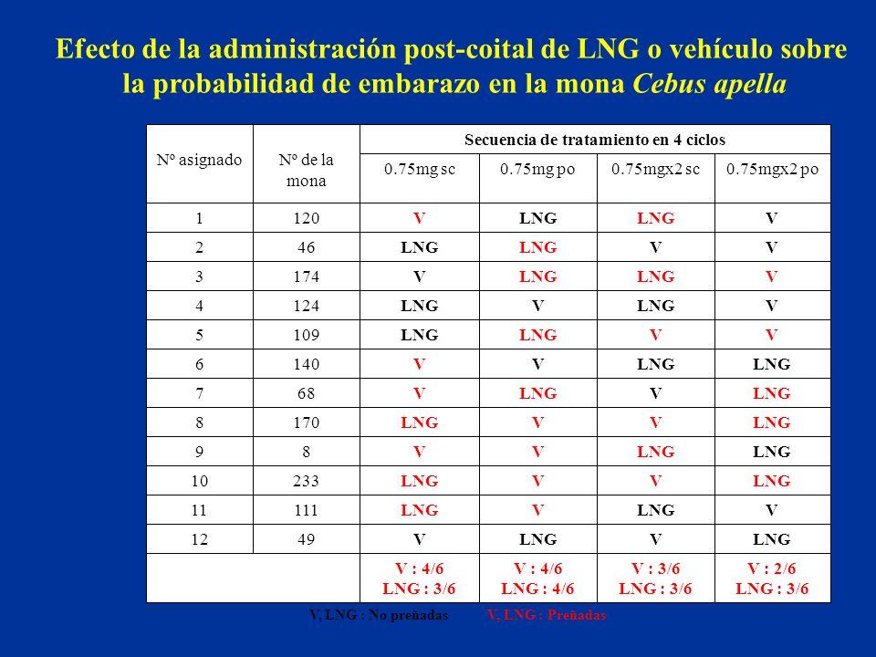 Efecto de la administración post-coital de LNG o vehículo sobre la probabilidad de embarazo en la mona Cebus apella V, LNG : No preñadas V, LNG : Preñ
