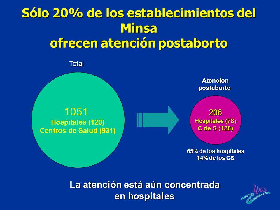 Sólo 20% de los establecimientos del Minsa ofrecen atención postaborto La atención está aún concentrada en hospitales 1051 Hospitales (120) Centros de