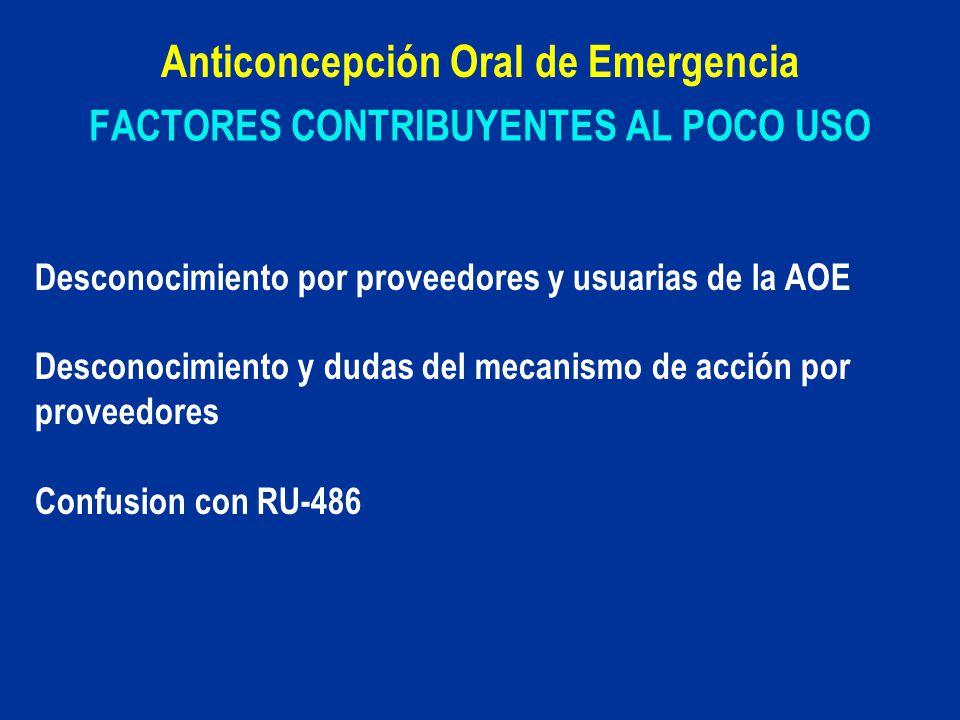 FACTORES CONTRIBUYENTES AL POCO USO Anticoncepción Oral de Emergencia Desconocimiento por proveedores y usuarias de la AOE Desconocimiento y dudas del