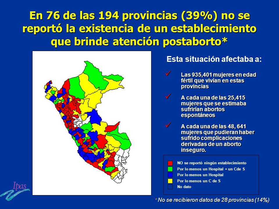 En 76 de las 194 provincias (39%) no se reportó la existencia de un establecimiento que brinde atención postaborto* * No se recibieron datos de 28 pro