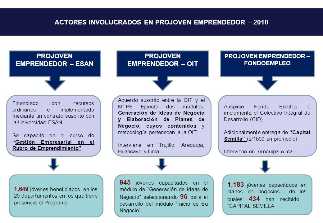 ACTORES INVOLUCRADOS EN PROJOVEN EMPRENDEDOR – 2010 Financiado con recursos ordinarios e implementado mediante un contrato suscrito con la Universidad