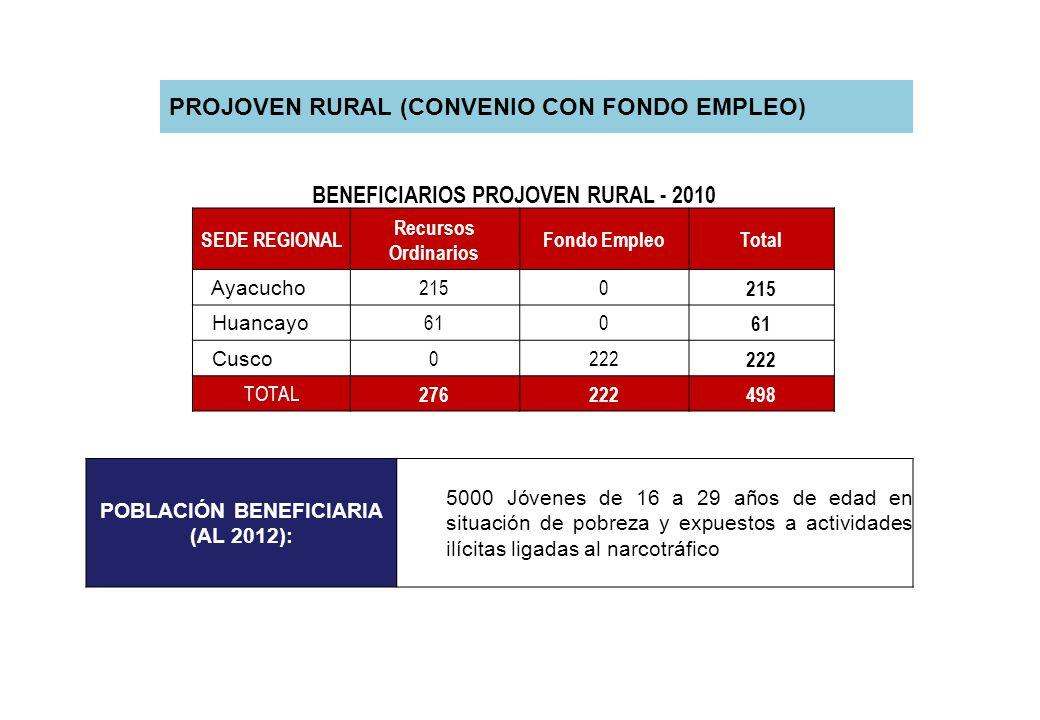 PROJOVEN RURAL (CONVENIO CON FONDO EMPLEO) BENEFICIARIOS PROJOVEN RURAL - 2010 SEDE REGIONAL Recursos Ordinarios Fondo EmpleoTotal Ayacucho 2150 Huanc