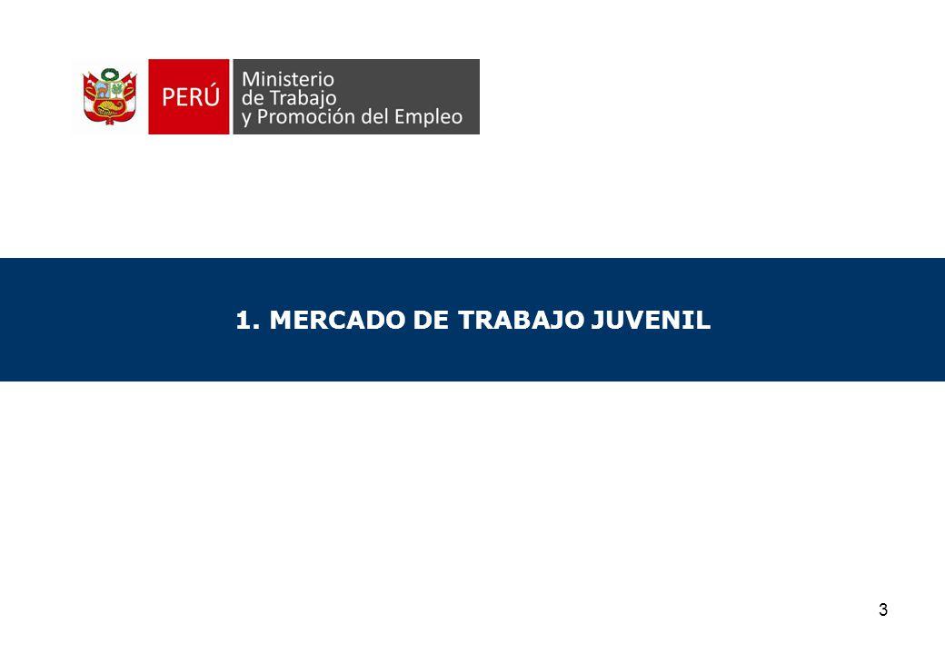 3 1. MERCADO DE TRABAJO JUVENIL