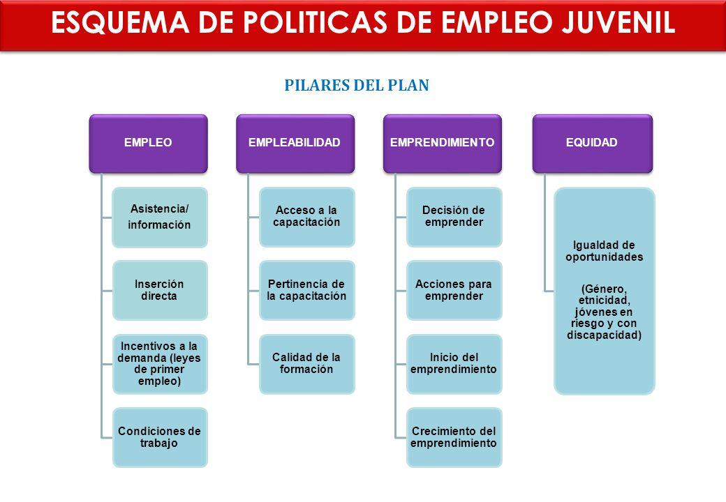 EMPLEO Asistencia/ información Inserción directa Incentivos a la demanda (leyes de primer empleo) Condiciones de trabajo EMPLEABILIDAD Acceso a la cap