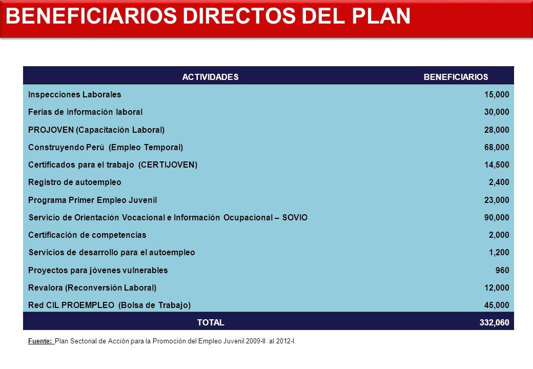BENEFICIARIOS DIRECTOS DEL PLAN ACTIVIDADESBENEFICIARIOS Inspecciones Laborales15,000 Ferias de información laboral30,000 PROJOVEN (Capacitación Labor