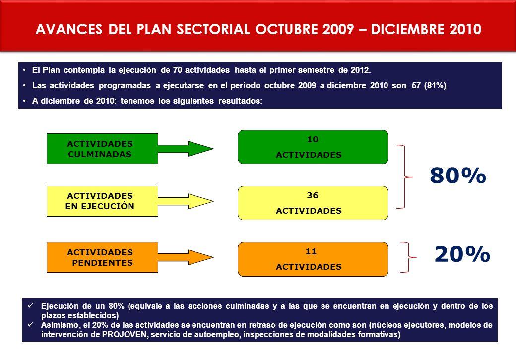 AVANCES DEL PLAN SECTORIAL OCTUBRE 2009 – DICIEMBRE 2010 El Plan contempla la ejecución de 70 actividades hasta el primer semestre de 2012. Las activi
