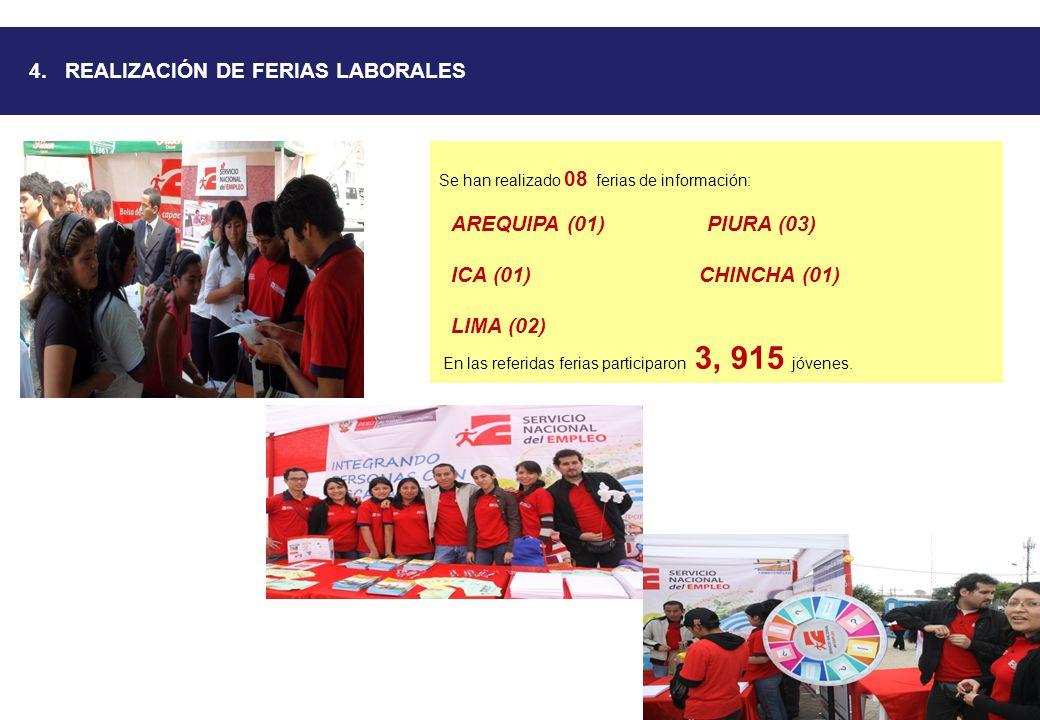 4. REALIZACIÓN DE FERIAS LABORALES Se han realizado 08 ferias de información: AREQUIPA (01) PIURA (03) ICA (01) CHINCHA (01) LIMA (02) En las referida
