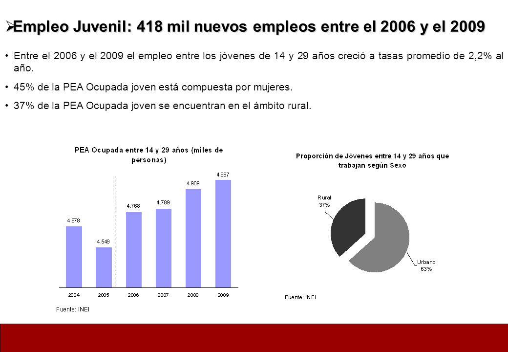 Empleo Juvenil: 418 mil nuevos empleos entre el 2006 y el 2009 Empleo Juvenil: 418 mil nuevos empleos entre el 2006 y el 2009 Entre el 2006 y el 2009