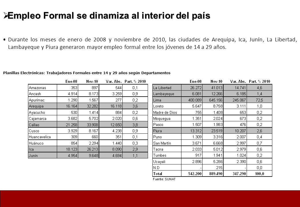 Empleo Formal se dinamiza al interior del país Empleo Formal se dinamiza al interior del país Durante los meses de enero de 2008 y noviembre de 2010,