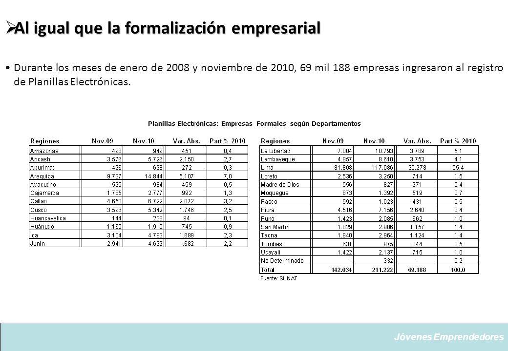 Al igual que la formalización empresarial Al igual que la formalización empresarial Durante los meses de enero de 2008 y noviembre de 2010, 69 mil 188