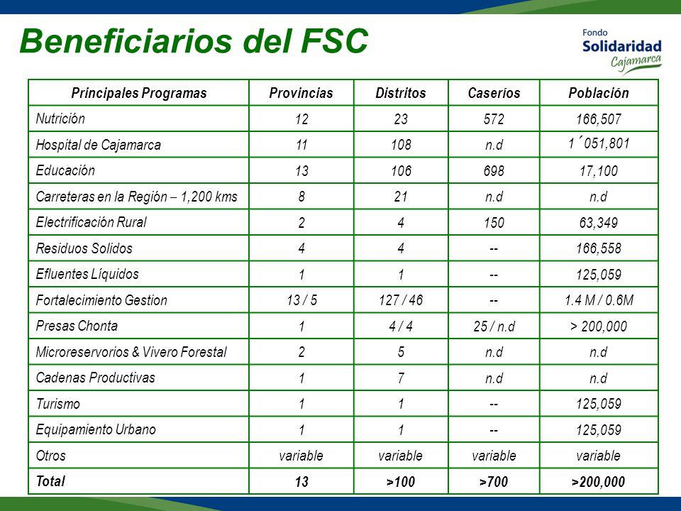 Beneficiarios del FSC Principales ProgramasProvinciasDistritosCaseríosPoblación Nutrición 1223572166,507 Hospital de Cajamarca 11108n.d1´051,801 Educación 1310669817,100 Carreteras en la Región – 1,200 kms 821n.d Electrificación Rural 2415063,349 Residuos Solidos 44--166,558 Efluentes Líquidos 11--125,059 Fortalecimiento Gestion 13 / 5127 / 46--1.4 M / 0.6M Presas Chonta 14 / 425 / n.d> 200,000 Microreservorios & Vivero Forestal 25n.d Cadenas Productivas 17n.d Turismo 11--125,059 Equipamiento Urbano 11--125,059 Otros variable Total 13>100>700>200,000