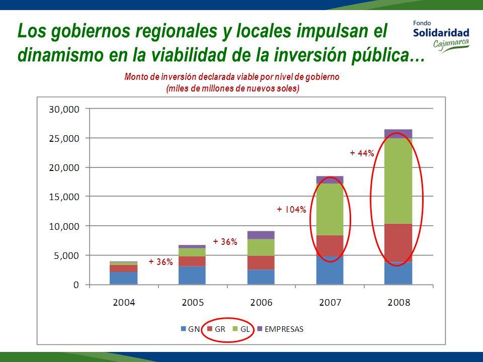 Los gobiernos regionales y locales impulsan el dinamismo en la viabilidad de la inversión pública… Monto de inversión declarada viable por nivel de gobierno (miles de millones de nuevos soles) + 36% + 104% + 44% + 36%