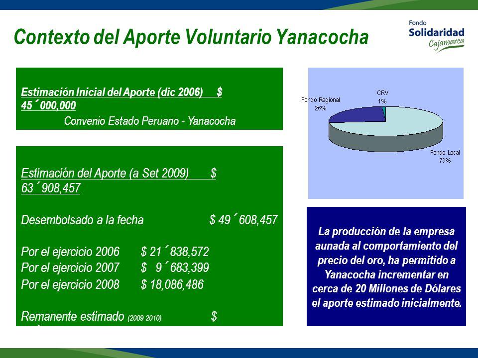 Contexto del Aporte Voluntario Yanacocha Estimación del Aporte (a Set 2009) $ 63´908,457 Desembolsado a la fecha $ 49´608,457 Por el ejercicio 2006 $ 21´838,572 Por el ejercicio 2007 $ 9´683,399 Por el ejercicio 2008 $ 18,086,486 Remanente estimado (2009-2010) $ 14´300,000 Estimación Inicial del Aporte (dic 2006) $ 45´000,000 Convenio Estado Peruano - Yanacocha La producción de la empresa aunada al comportamiento del precio del oro, ha permitido a Yanacocha incrementar en cerca de 20 Millones de Dólares el aporte estimado inicialmente.