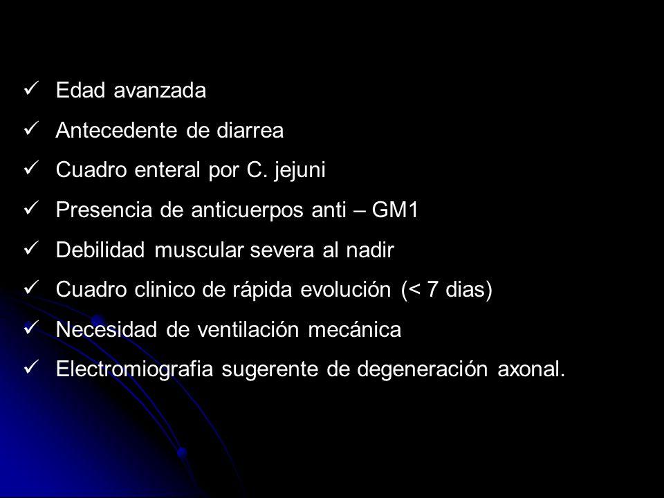 Edad avanzada Antecedente de diarrea Cuadro enteral por C. jejuni Presencia de anticuerpos anti – GM1 Debilidad muscular severa al nadir Cuadro clinic