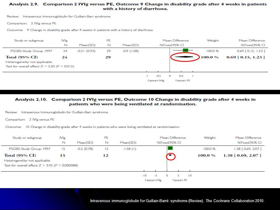 Intravenous immunoglobulin for Guillain-Barré syndrome (Review). The Cochrane Collaboration 2010.