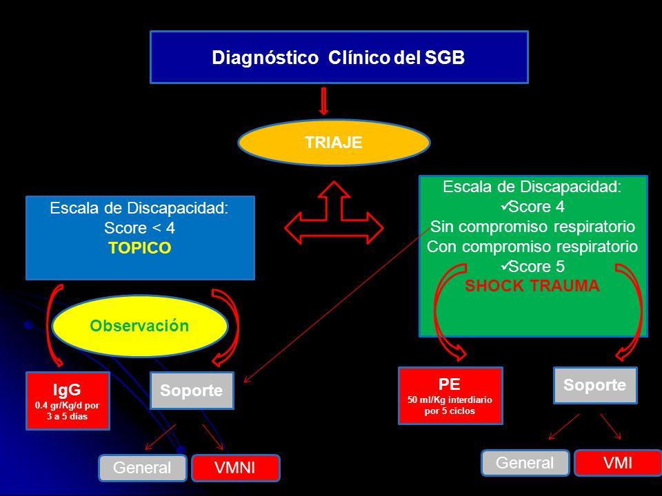 Diagnóstico Clínico del SGB Escala de Discapacidad: Score < 4 TOPICO Escala de Discapacidad: Score 4 Sin compromiso respiratorio Con compromiso respir