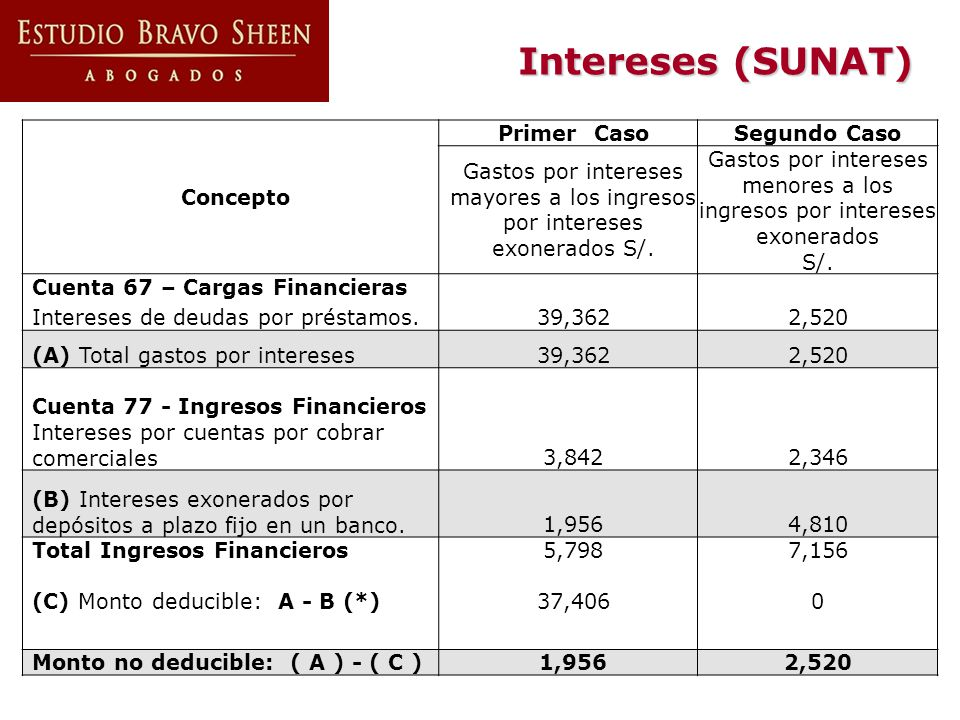 Intereses (SUNAT) Concepto Primer CasoSegundo Caso Gastos por intereses mayores a los ingresos por intereses exonerados S/. Gastos por intereses menor
