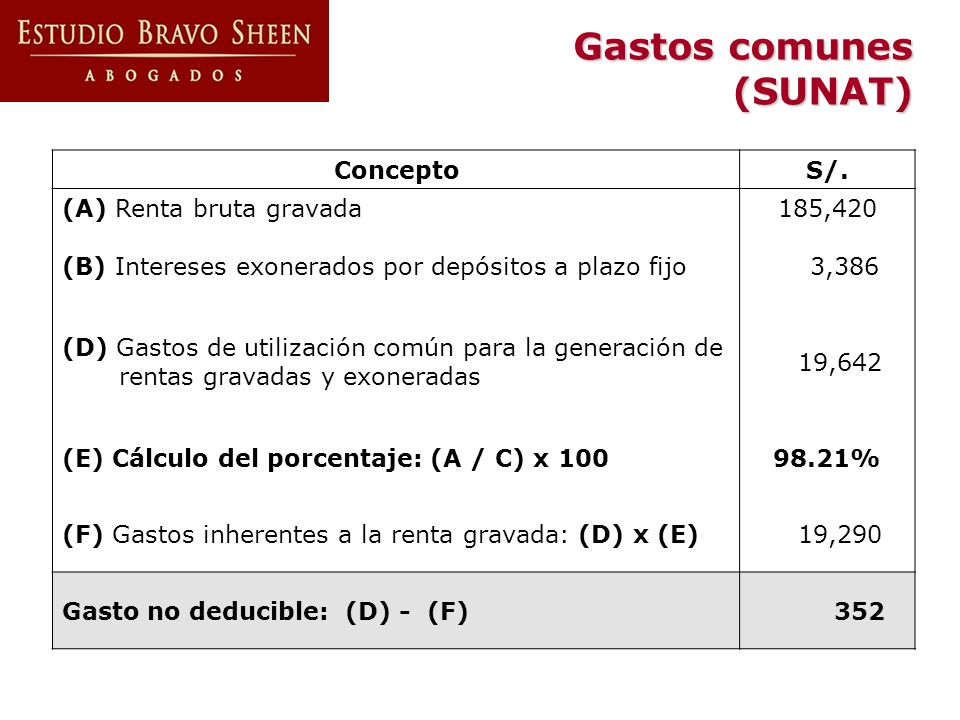 Gastos comunes (SUNAT) Concepto S/. (A) Renta bruta gravada185,420 (B) Intereses exonerados por depósitos a plazo fijo 3,386 (D) Gastos de utilización