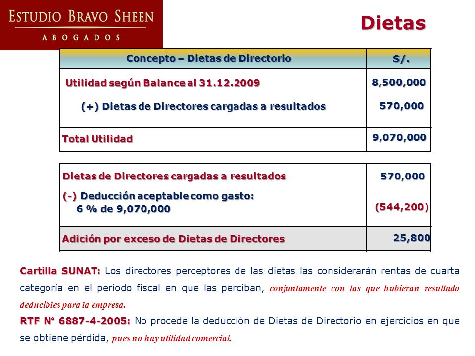 Concepto – Dietas de Directorio S/. (-) Deducción aceptable como gasto: 6 % de 9,070,000 6 % de 9,070,000 Adición por exceso de Dietas de Directores 2