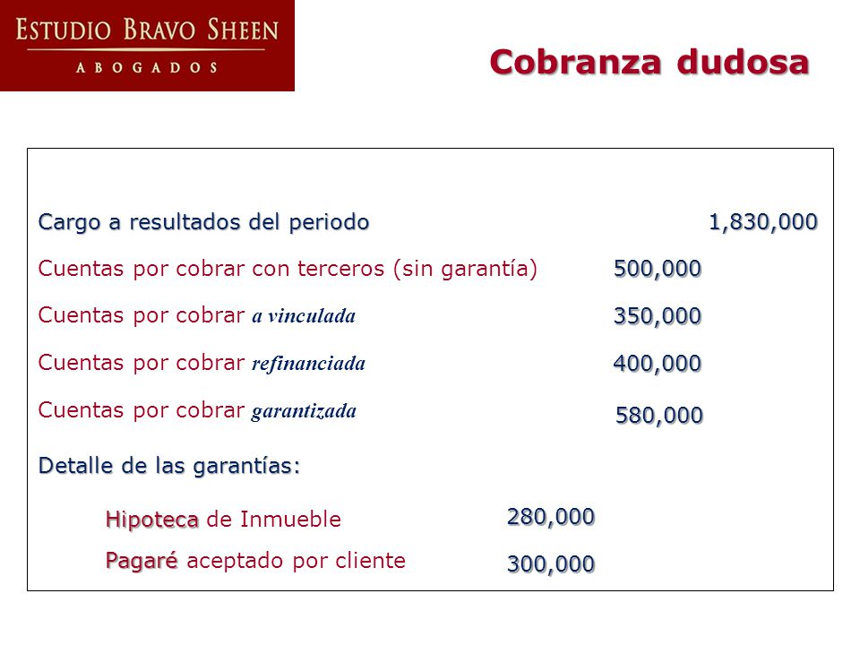Cargo a resultados del periodo 1,830,000 Cuentas por cobrar con terceros (sin garantía)500,000 Cuentas por cobrar a vinculada350,000 Cuentas por cobra