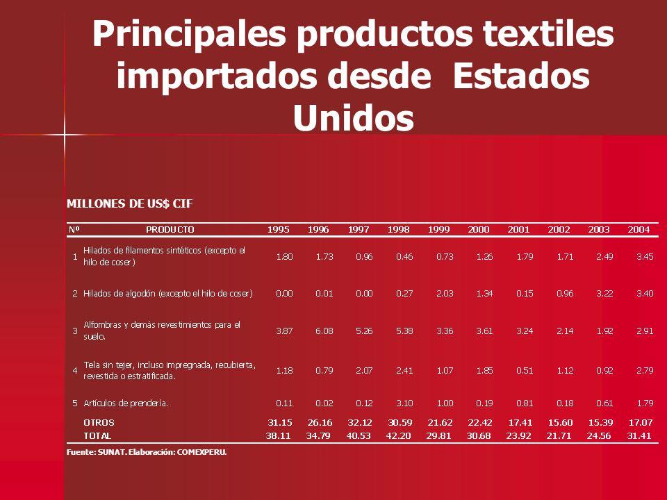 Principales productos textiles importados desde Estados Unidos Fuente: SUNAT. Elaboración: COMEXPERU. MILLONES DE US$ CIF
