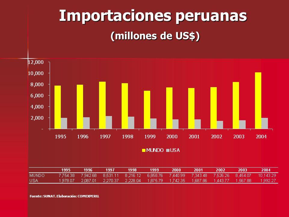 Importaciones peruanas (millones de US$) Fuente: SUNAT. Elaboración: COMEXPERU.