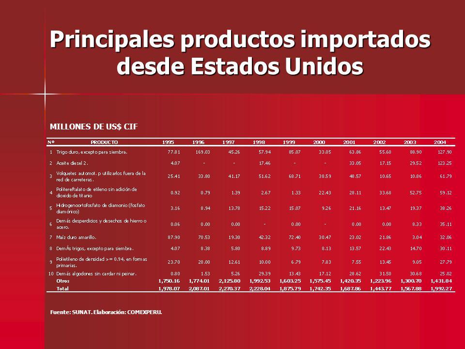 Principales productos importados desde Estados Unidos Fuente: SUNAT. Elaboración: COMEXPERU. MILLONES DE US$ CIF