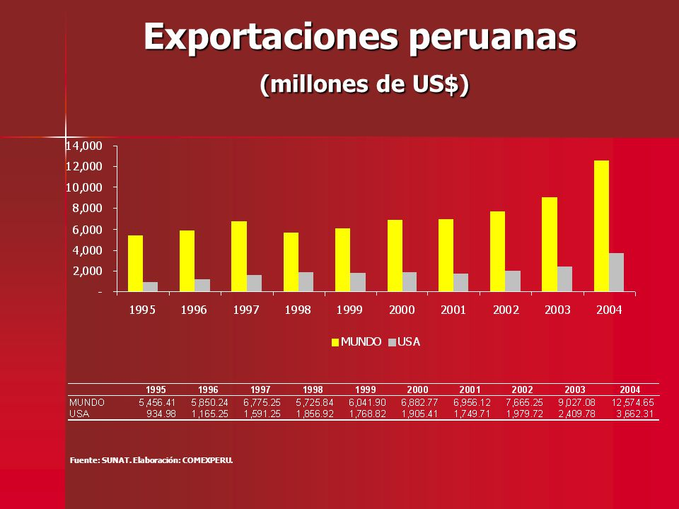 Exportaciones peruanas (millones de US$) Fuente: SUNAT. Elaboración: COMEXPERU.