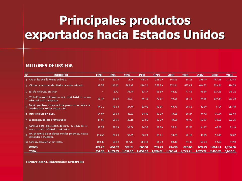 Principales productos exportados hacia Estados Unidos Fuente: SUNAT. Elaboración: COMEXPERU. MILLONES DE US$ FOB
