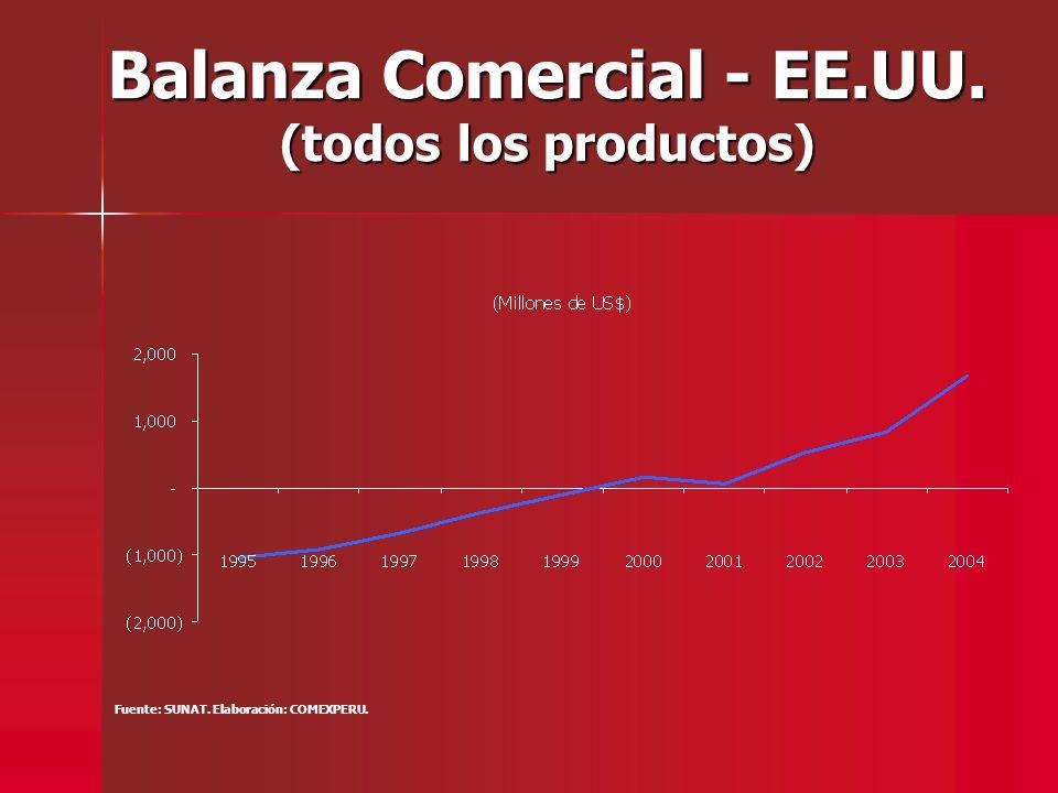 Balanza Comercial - EE.UU. (todos los productos) Fuente: SUNAT. Elaboración: COMEXPERU.