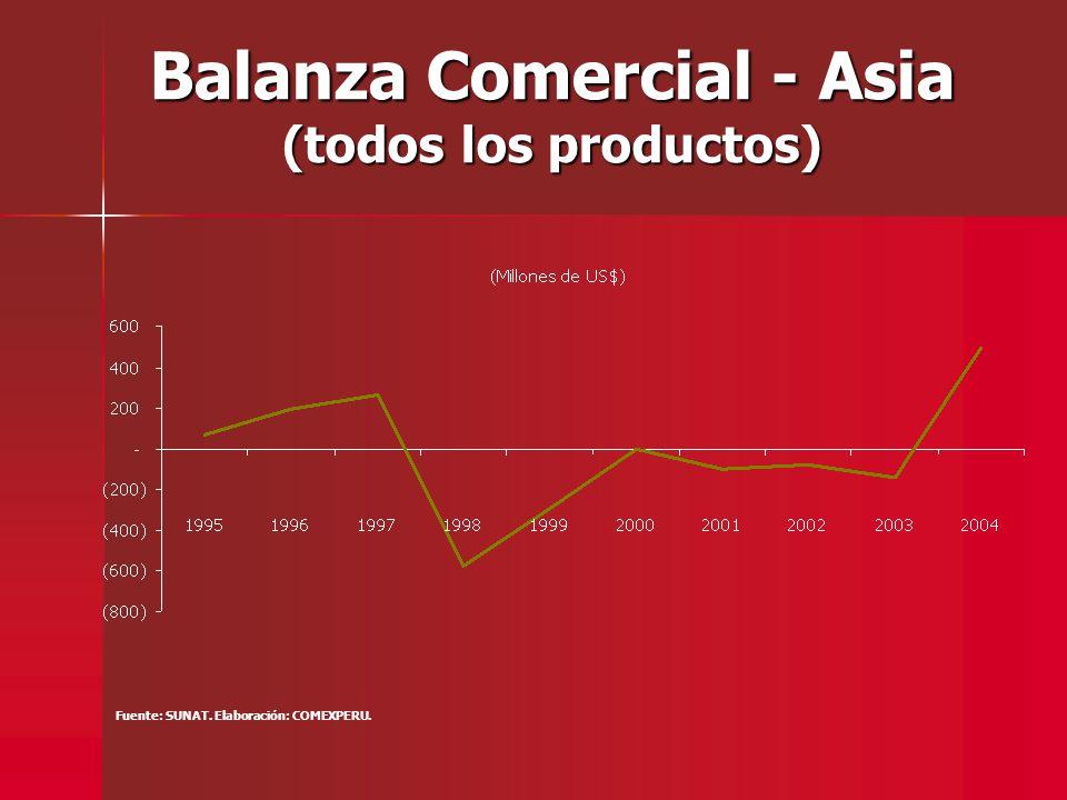 Balanza Comercial - Asia (todos los productos) Fuente: SUNAT. Elaboración: COMEXPERU.