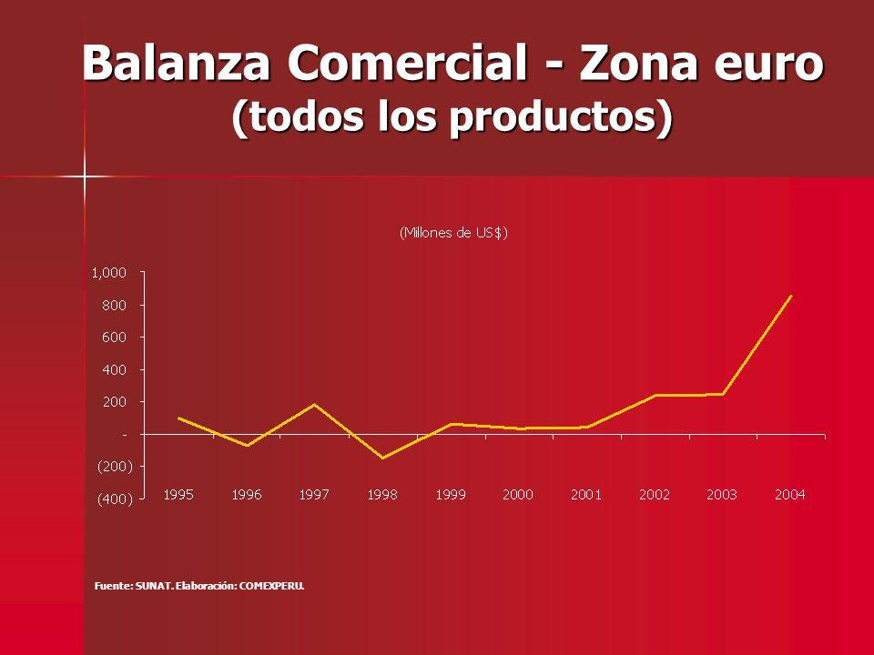 Balanza Comercial - Zona euro (todos los productos) Fuente: SUNAT. Elaboración: COMEXPERU.