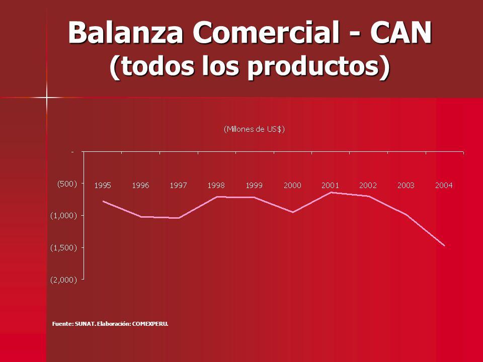Balanza Comercial - CAN (todos los productos) Fuente: SUNAT. Elaboración: COMEXPERU.