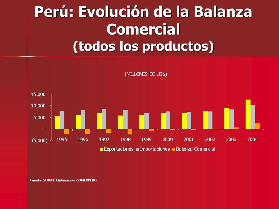 Perú: Evolución de la Balanza Comercial (todos los productos) Fuente: SUNAT. Elaboración: COMEXPERU.
