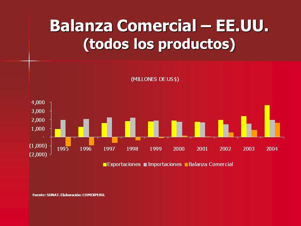 Balanza Comercial – EE.UU. (todos los productos) Fuente: SUNAT. Elaboración: COMEXPERU.