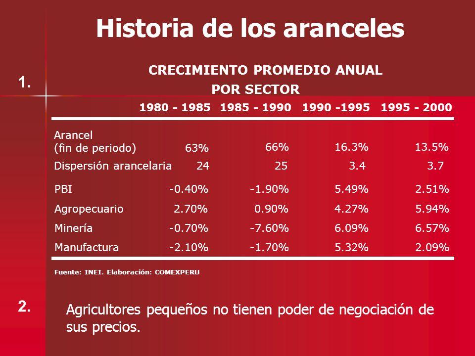 Historia de los aranceles 1980 - 19851985 - 19901990 -19951995 - 2000 PBI-0.40%-1.90%5.49%2.51% Agropecuario2.70%0.90%4.27%5.94% Minería-0.70%-7.60%6.